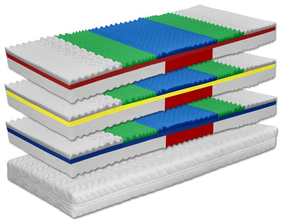 DreamLux SURINAM - zónový matrac s poťahom Aloe Vera, snímateľný poťah